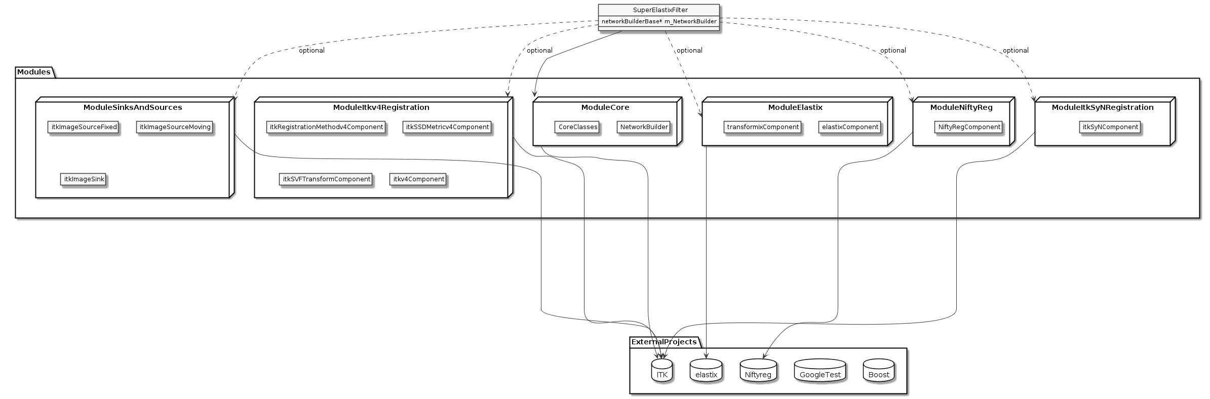 User Component Creation — SuperElastix 1 0 documentation